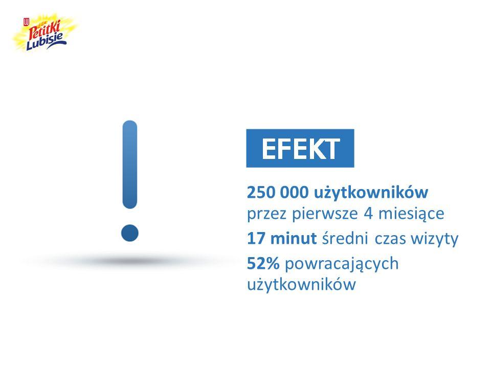 250 000 użytkowników przez pierwsze 4 miesiące 17 minut średni czas wizyty 52% powracających użytkowników