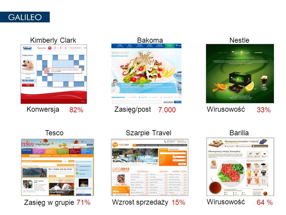 WirusowośćKonwersja NestleKimberly Clark 33%82% Wirusowość Zasięg w grupie Wzrost sprzedaży BarillaSzarpie TravelTesco 64 %71%15% Zasięg/post Bakoma 7