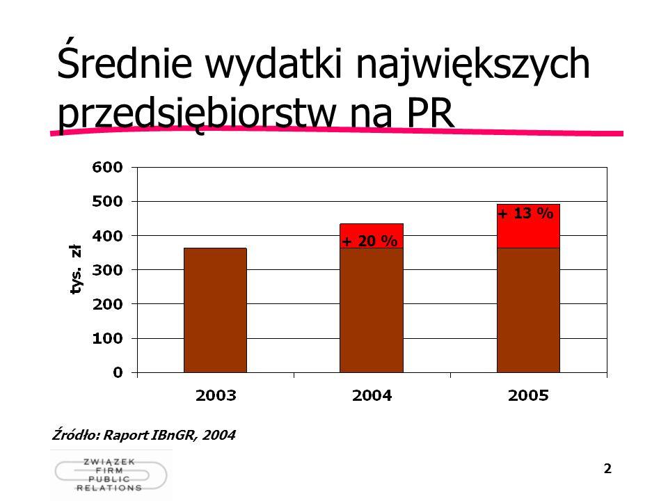 2 Średnie wydatki największych przedsiębiorstw na PR Źródło: Raport IBnGR, 2004 + 20 % + 13 %