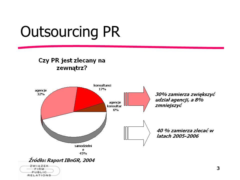 3 Outsourcing PR Źródło: Raport IBnGR, 2004 30% zamierza zwiększyć udział agencji, a 8% zmniejszyć 40 % zamierza zlecać w latach 2005-2006