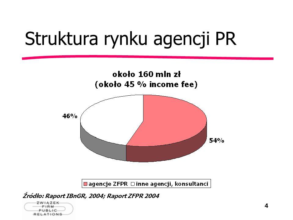 4 Struktura rynku agencji PR Źródło: Raport IBnGR, 2004; Raport ZFPR 2004