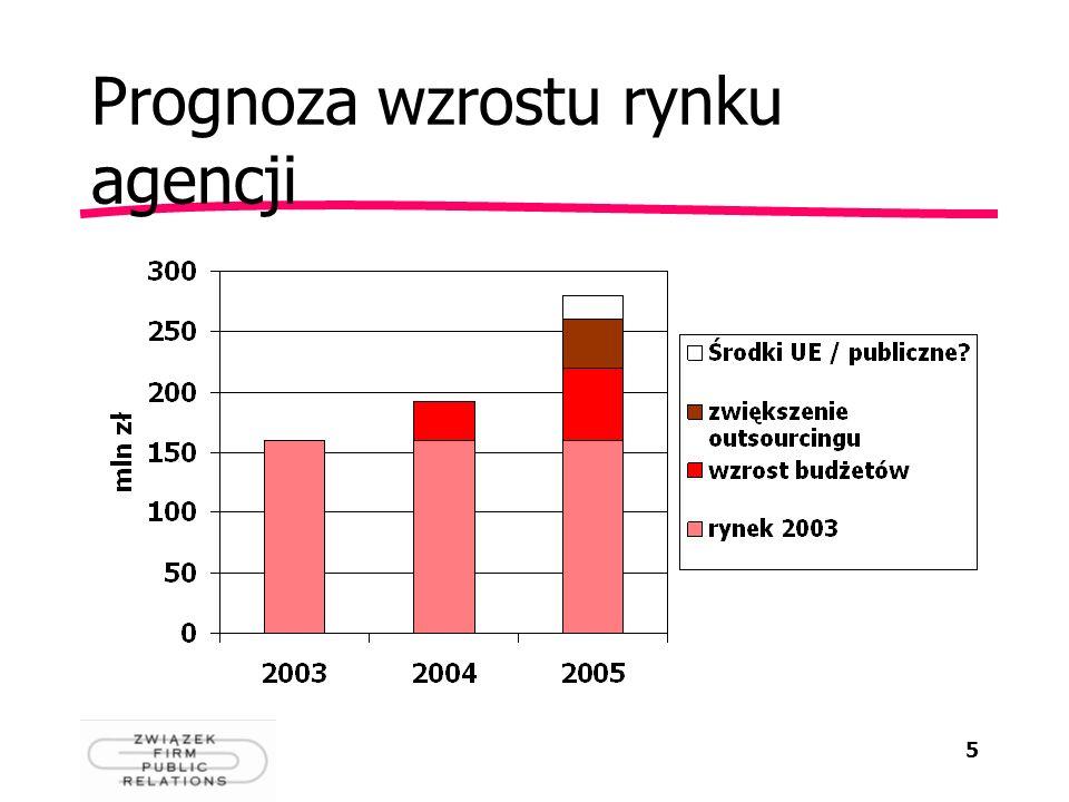 5 Prognoza wzrostu rynku agencji