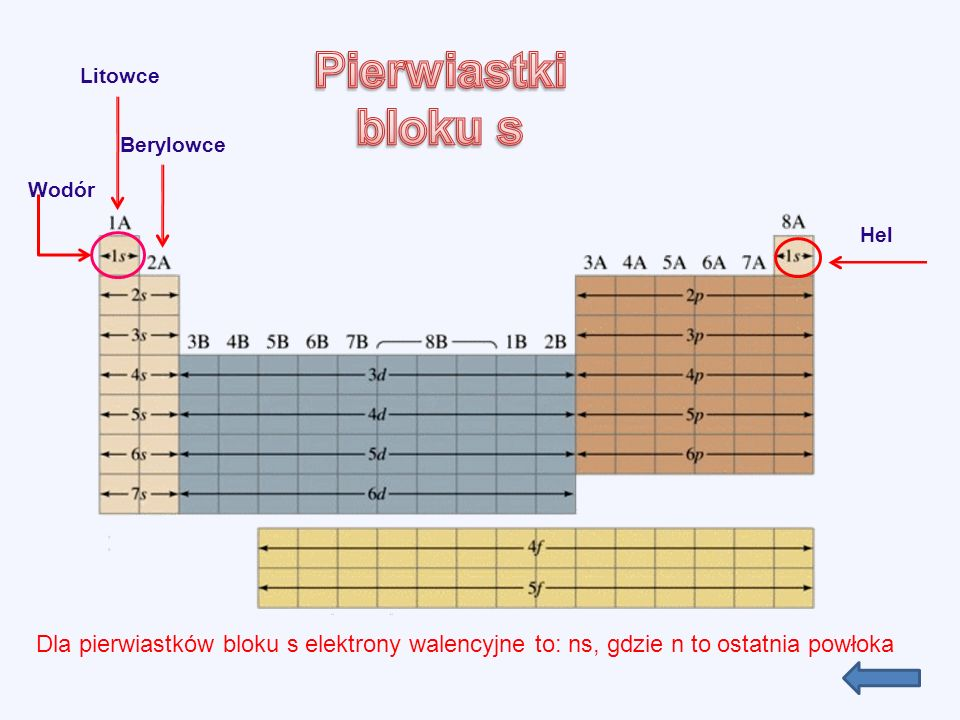 Litowce Hel Berylowce Wodór Dla pierwiastków bloku s elektrony walencyjne to: ns, gdzie n to ostatnia powłoka