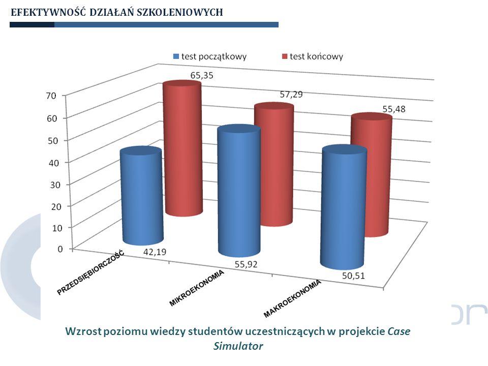 EFEKTYWNOŚĆ DZIAŁAŃ SZKOLENIOWYCH Dynamika zmian poziomu wiedzy z poszczególnych obszarów wśród studentów uczestniczących w projekcie Case Simulator w zależności od płci
