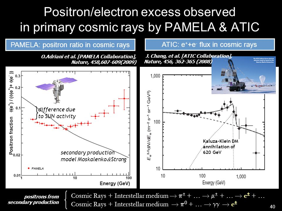 Positron/electron excess observed in primary cosmic rays by PAMELA & ATIC PAMELA: positron ratio in cosmic rays O.Adriani et al. [PAMELA Collaboration
