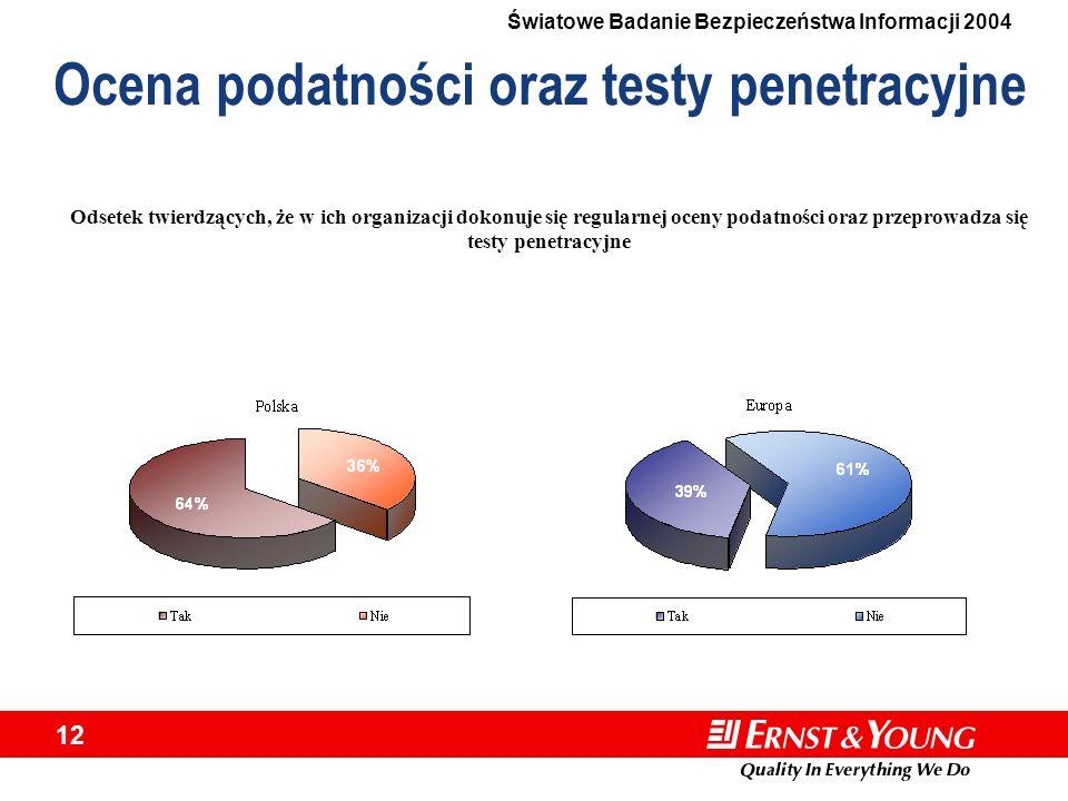 Światowe Badanie Bezpieczeństwa Informacji 2004 12 Ocena podatności oraz testy penetracyjne Odsetek twierdzących, że w ich organizacji dokonuje się re