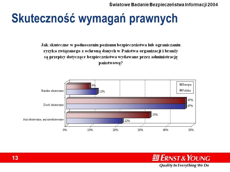 Światowe Badanie Bezpieczeństwa Informacji 2004 13 Skuteczność wymagań prawnych