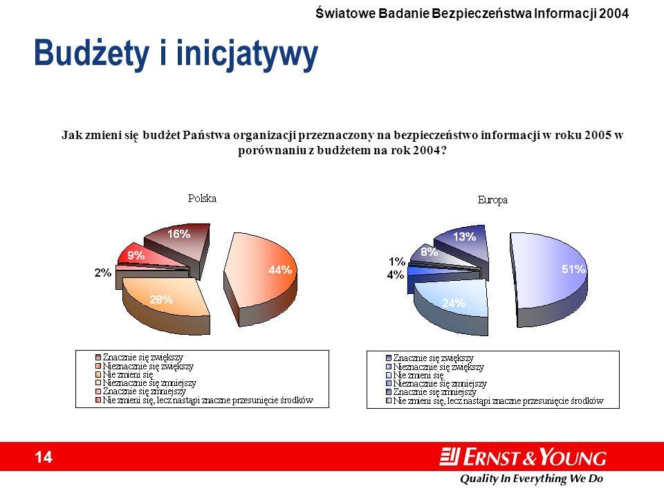 Światowe Badanie Bezpieczeństwa Informacji 2004 14 Budżety i inicjatywy Jak zmieni się budżet Państwa organizacji przeznaczony na bezpieczeństwo infor