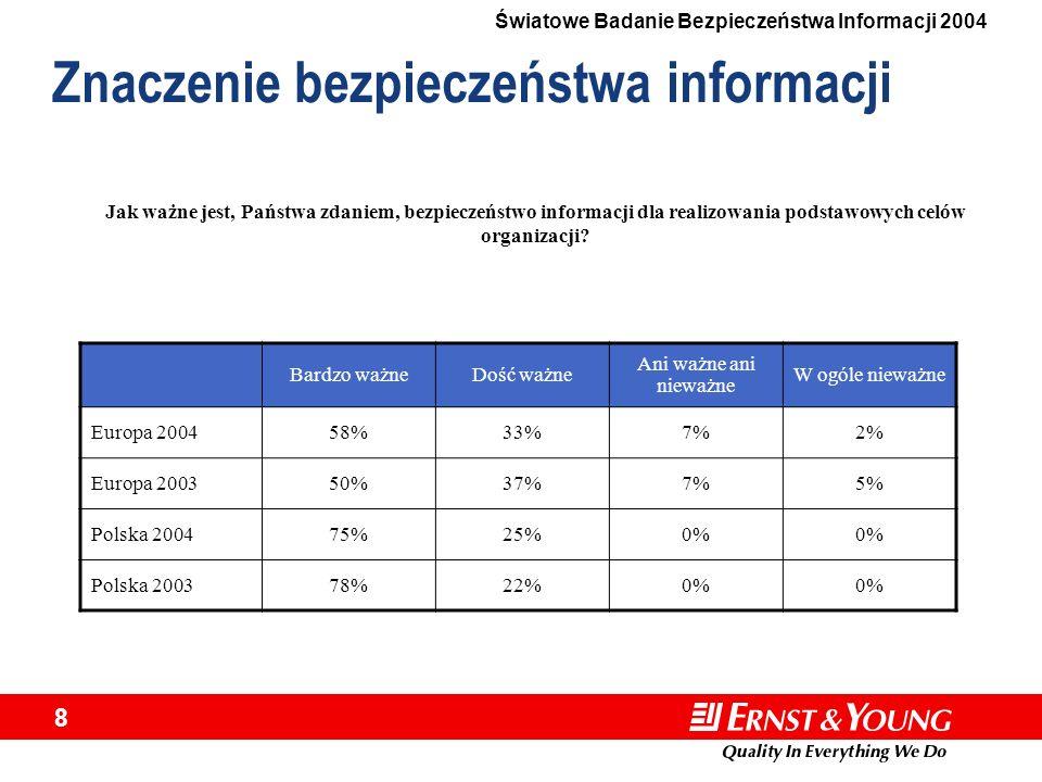 Światowe Badanie Bezpieczeństwa Informacji 2004 8 Znaczenie bezpieczeństwa informacji Bardzo ważneDość ważne Ani ważne ani nieważne W ogóle nieważne E