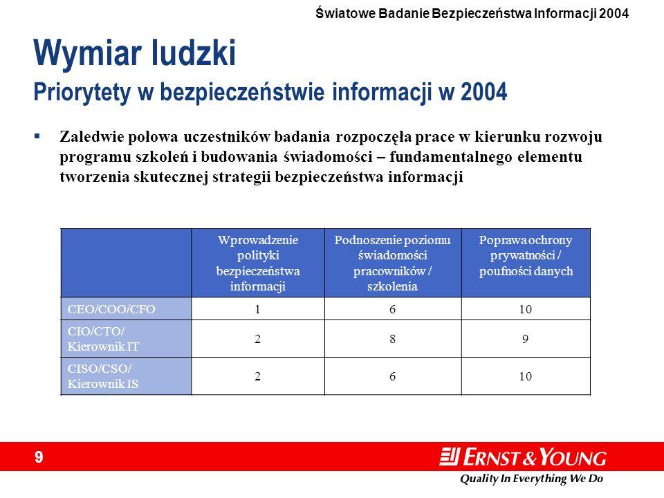 Światowe Badanie Bezpieczeństwa Informacji 2004 9 Wprowadzenie polityki bezpieczeństwa informacji Podnoszenie poziomu świadomości pracowników / szkole
