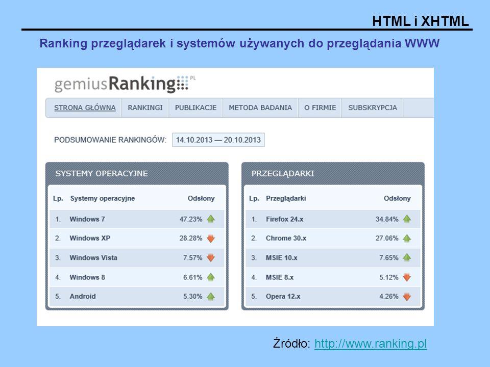 HTML i XHTML Źródło: http://www.ranking.pl/http://www.ranking.pl/ Udział przeglądarek internetowych w latach październik 2013 w Polsce