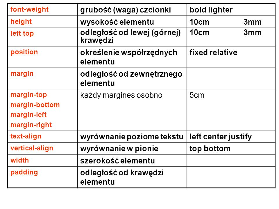 font-weight grubość (waga) czcionkibold lighter height wysokość elementu10cm 3mm left top odległość od lewej (górnej) krawędzi 10cm 3mm position określenie współrzędnych elementu fixed relative margin odległość od zewnętrznego elementu margin-top margin-bottom margin-left margin-right każdy margines osobno5cm text-align wyrównanie poziome tekstuleft center justify vertical-align wyrównanie w pionietop bottom width szerokość elementu padding odległość od krawędzi elementu