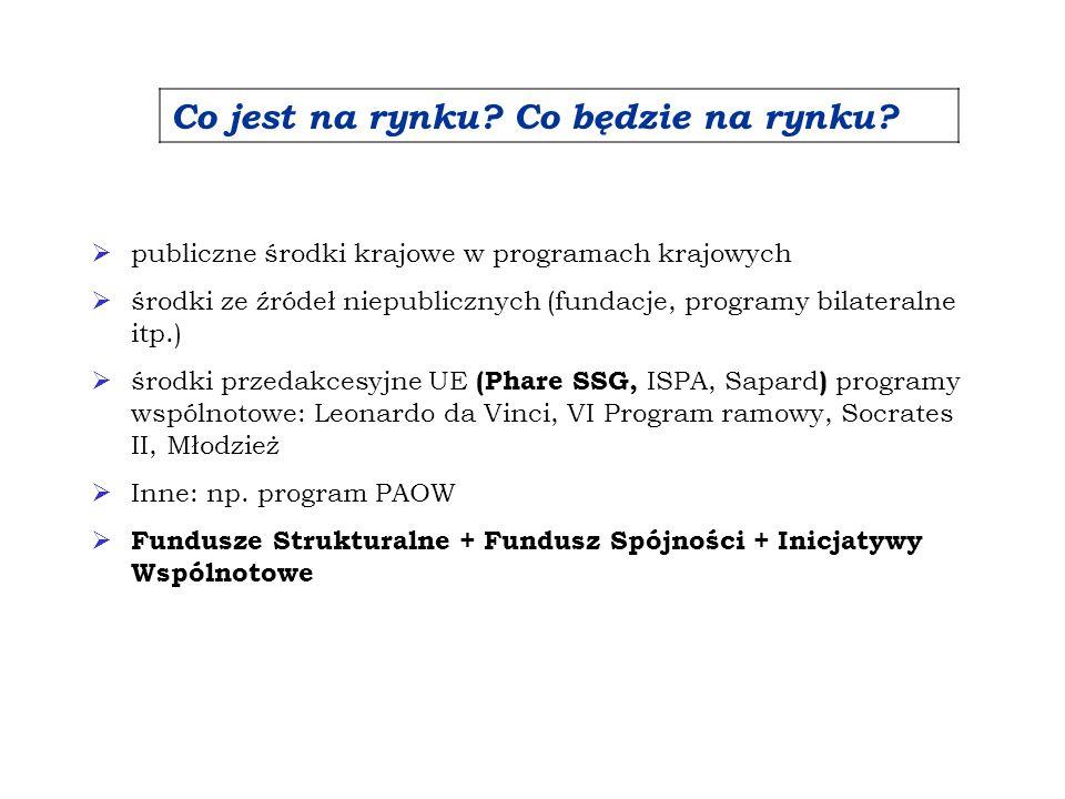 PHARE (Poland and Hungary – Assistance for Restructuring their Economies) 1991 – 1999 4 fazy programu PHARE: pomoc humanitarna, pomoc techniczna, wsparcie inwestycji regionalnych i sektorowych oraz pomoc podporządkowana potrzebom przygotowań do integracji (nacisk na inwestycje infrastrukturalne) 2000 – 2006 PHARE 2 – nowa orientacja:zakres interwencji wynika z dwóch dokumentów: Partnerstwo dla Członkostwa Narodowy Program Przygotowania do Członkostwa