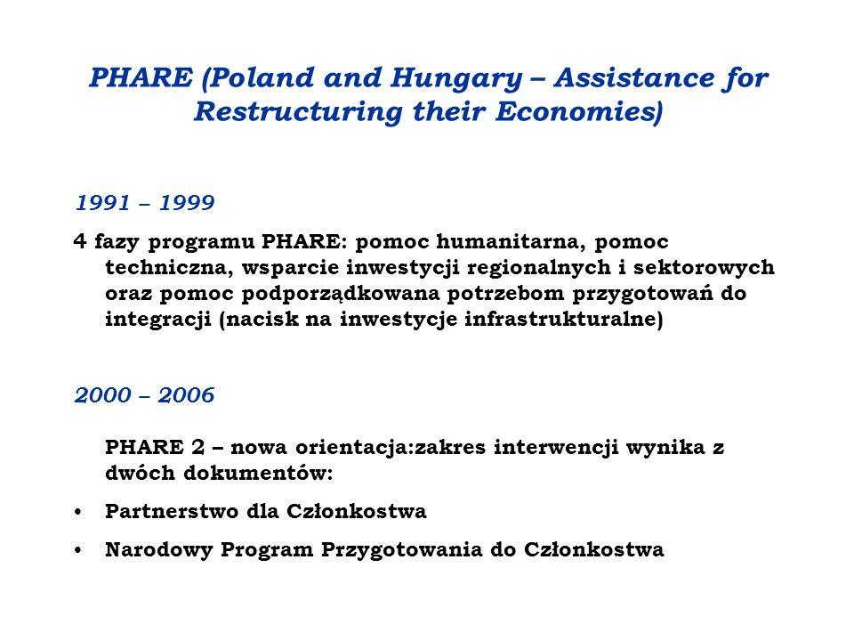 PHARE – pomoc finansowa w okresie 2000-2006 na Rozwój instytucjonalny – wspieranie instytucji demokratycznych, umacnianie rządów prawa, administracji publicznej oraz szkolenia kadr potrzebnych do wdrażania ustawodawstwa unijnego – 30% środków Wsparcie inwestycyjne- 70%: wdrażanie acquis communautaire służące dostosowaniu prawodawstwa do unijnych norm i standardów Inwestycje na rzecz spójności społeczno – gospodarczej poprzez: wsparcie MŚP, rozwój zasobów ludzkich oraz inwestycje w infrastrukturę techniczną