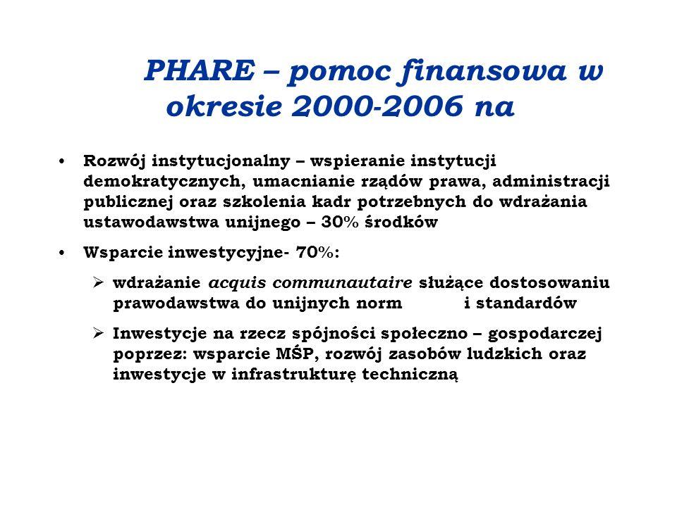 Program PHARE Służy finansowaniu działań mających na celu przygotowanie organizacyjne i prawne krajów kandydujących do członkostwa w UE.