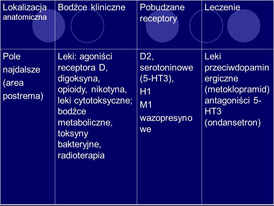 Lokalizacja anatomiczna Bodźce klinicznePobudzane receptory Leczenie Pole najdalsze (area postrema) Leki: agoniści receptora D, digoksyna, opioidy, ni