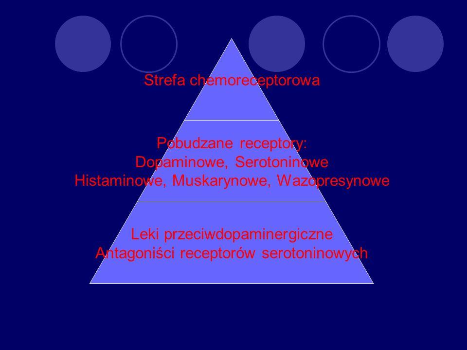 Strefa chemoreceptorowa Pobudzane receptory: Dopaminowe, Serotoninowe Histaminowe, Muskarynowe, Wazopresynowe Leki przeciwdopaminergiczne Antagoniści