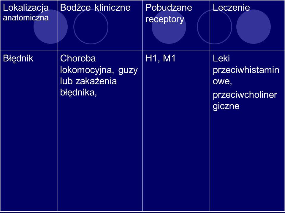 Lokalizacja anatomiczna Bodźce klinicznePobudzane receptory Leczenie BłędnikChoroba lokomocyjna, guzy lub zakażenia błędnika, H1, M1Leki przeciwhistam
