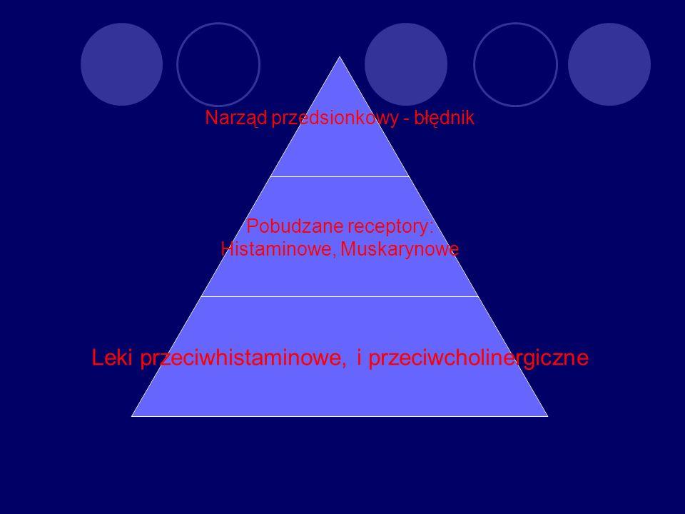Narząd przedsionkowy - błędnik Pobudzane receptory: Histaminowe, Muskarynowe Leki przeciwhistaminowe, i przeciwcholinergiczne