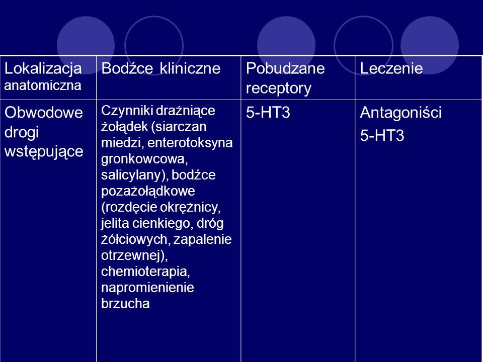 Lokalizacja anatomiczna Bodźce klinicznePobudzane receptory Leczenie Obwodowe drogi wstępujące Czynniki drażniące żołądek (siarczan miedzi, enterotoks