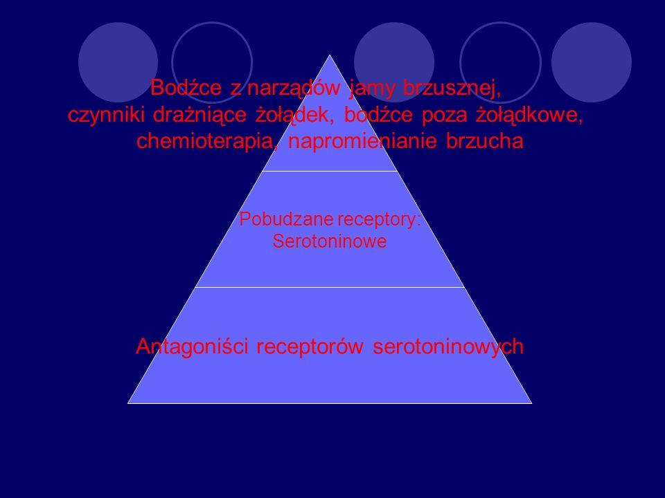 Bodźce z narządów jamy brzusznej, czynniki drażniące żołądek, bodźce poza żołądkowe, chemioterapia, napromienianie brzucha Pobudzane receptory: Seroto
