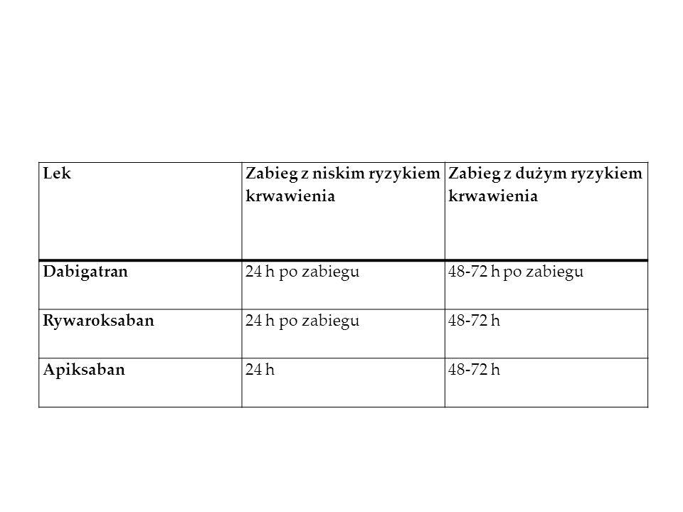 Czas odstawienia leku przed zabiegiem LekCzas od podania leku do zabiegu acenokumarol2-3 dni warfaryna5 dni HDcz12 h (przy podaniu 2 x dz,) lub 24 h (przy podaniu 1 x dz., ale podać 50% dawki) Heparyna niefrakcjonow ana 4 h ASA7 dni klopidogrel5 dni prasugrel5 dni