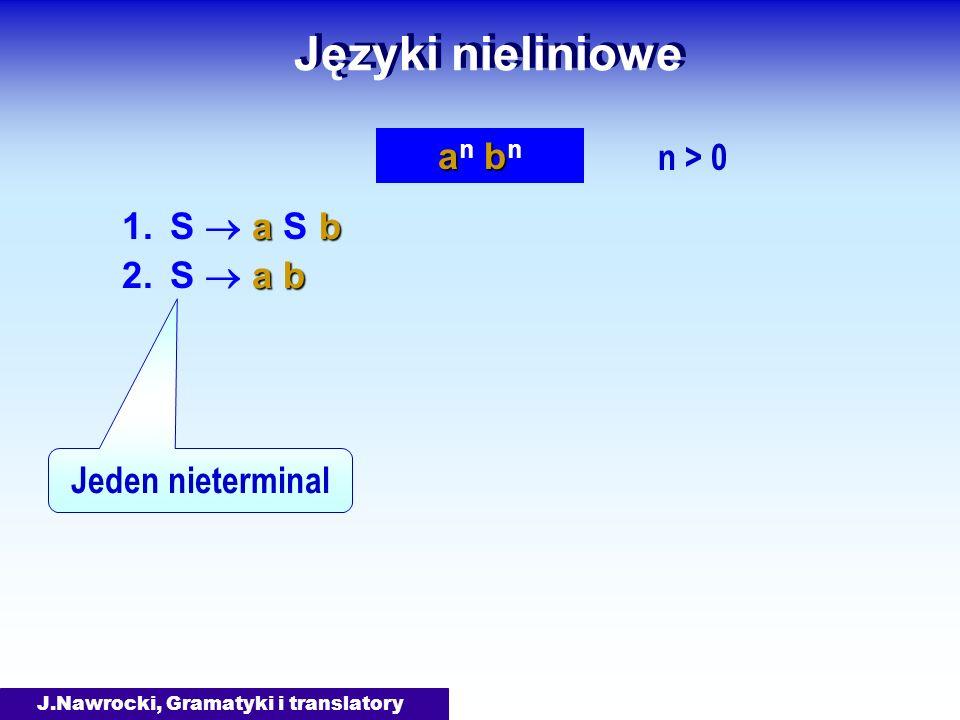 J.Nawrocki, Gramatyki i translatory Języki nieliniowe ab 1.S a S b ab 2.S a b aban bnaban bn n > 0 Jeden nieterminal