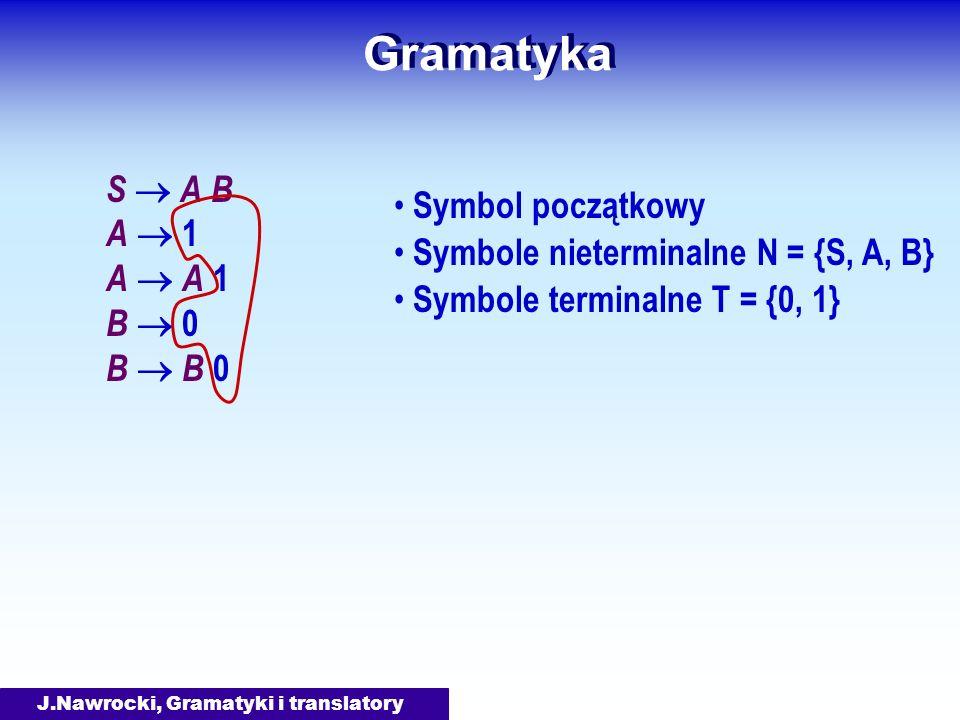 J.Nawrocki, Gramatyki i translatory Gramatyka S A B A 1 A A 1 B 0 B B 0 Symbol początkowy Symbole nieterminalne N = {S, A, B} Symbole terminalne T = {0, 1}