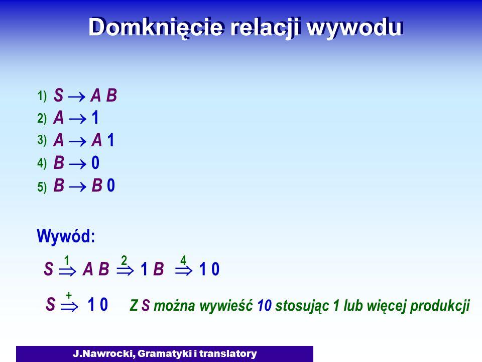 J.Nawrocki, Gramatyki i translatory Domknięcie relacji wywodu S A B A 1 A A 1 B 0 B B 0 Wywód: SA BA B 1 B 1 0 1 2 4 1) 2) 3) 4) 5) S 1 0 + Z S można