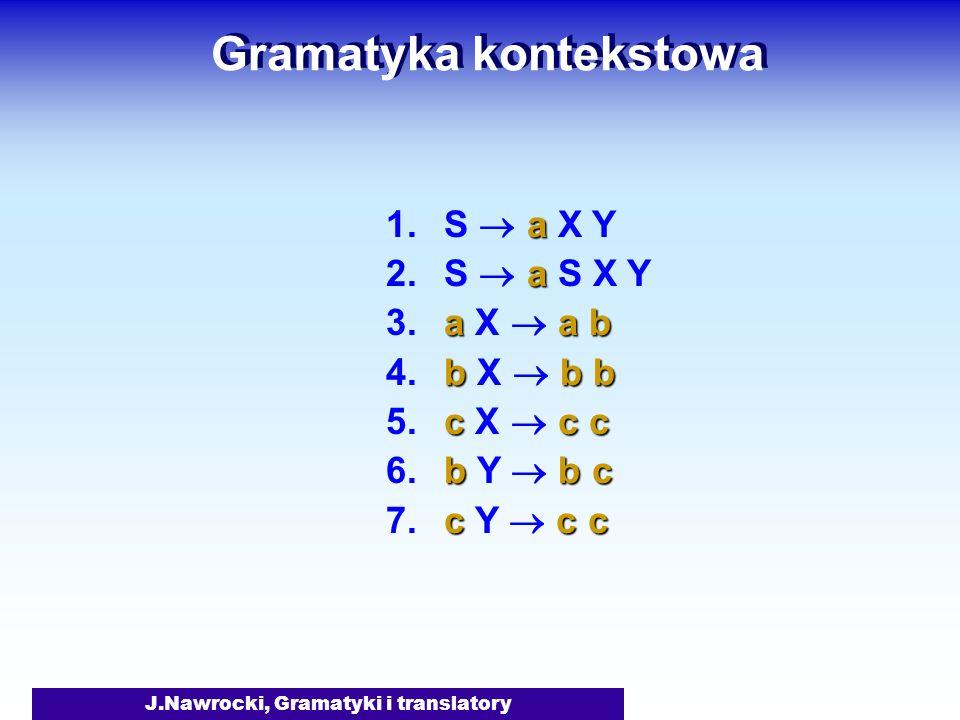 J.Nawrocki, Gramatyki i translatory Gramatyka kontekstowa a 1. S a X Y a 2. S a S X Y aa b 3. a X a b bb b 4. b X b b cc c 5. c X c c bb c 6. b Y b c