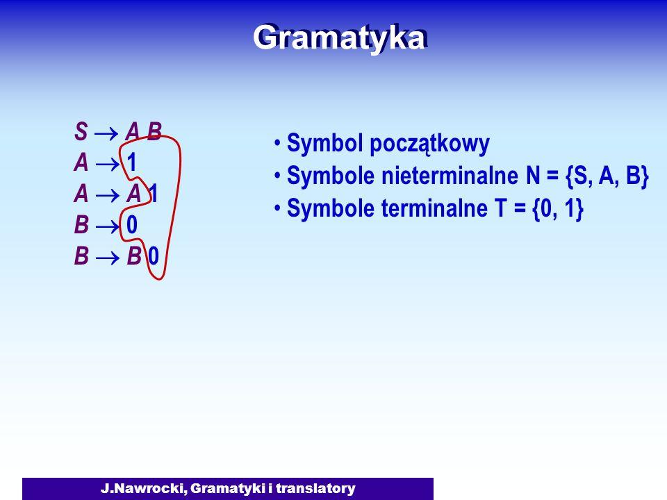 J.Nawrocki, Gramatyki i translatory Gramatyka S A B A 1 A A 1 B 0 B B 0 Symbol początkowy Symbole nieterminalne N = {S, A, B} Symbole terminalne T = {0, 1} Produkcje