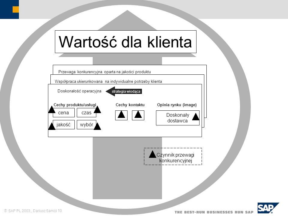 SAP PL 2003,, Dariusz Samól 10 Przewaga konkurencyjna oparta na jakości produktu Współpraca ukierunkowana na indywidualne potrzeby klienta Doskonałość