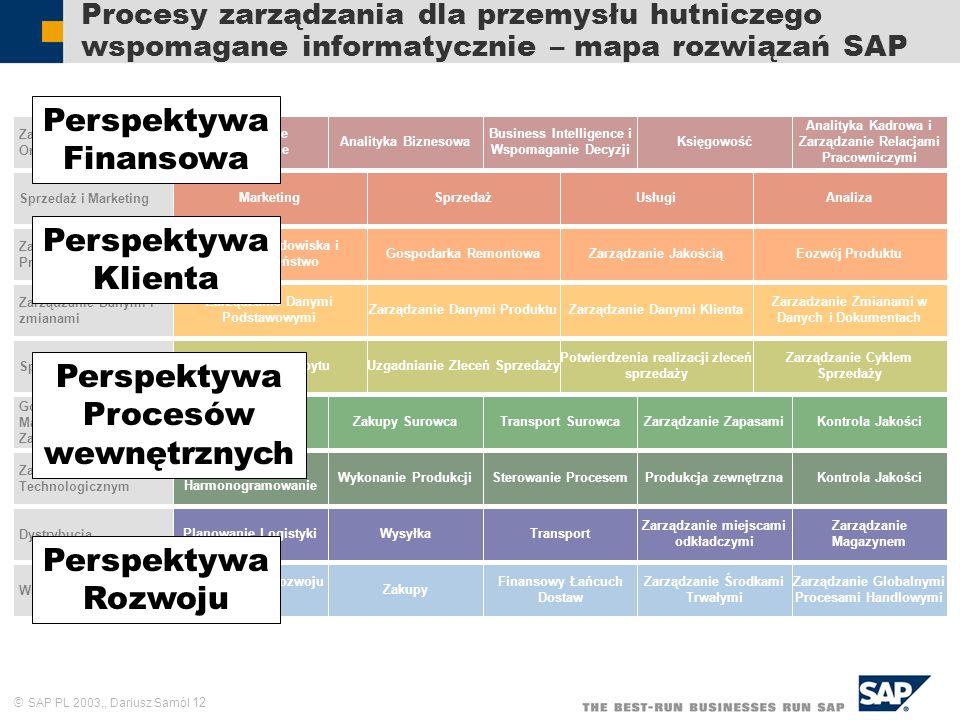 SAP PL 2003,, Dariusz Samól 12 Procesy zarządzania dla przemysłu hutniczego wspomagane informatycznie – mapa rozwiązań SAP Zarządzanie Organizacją Zar
