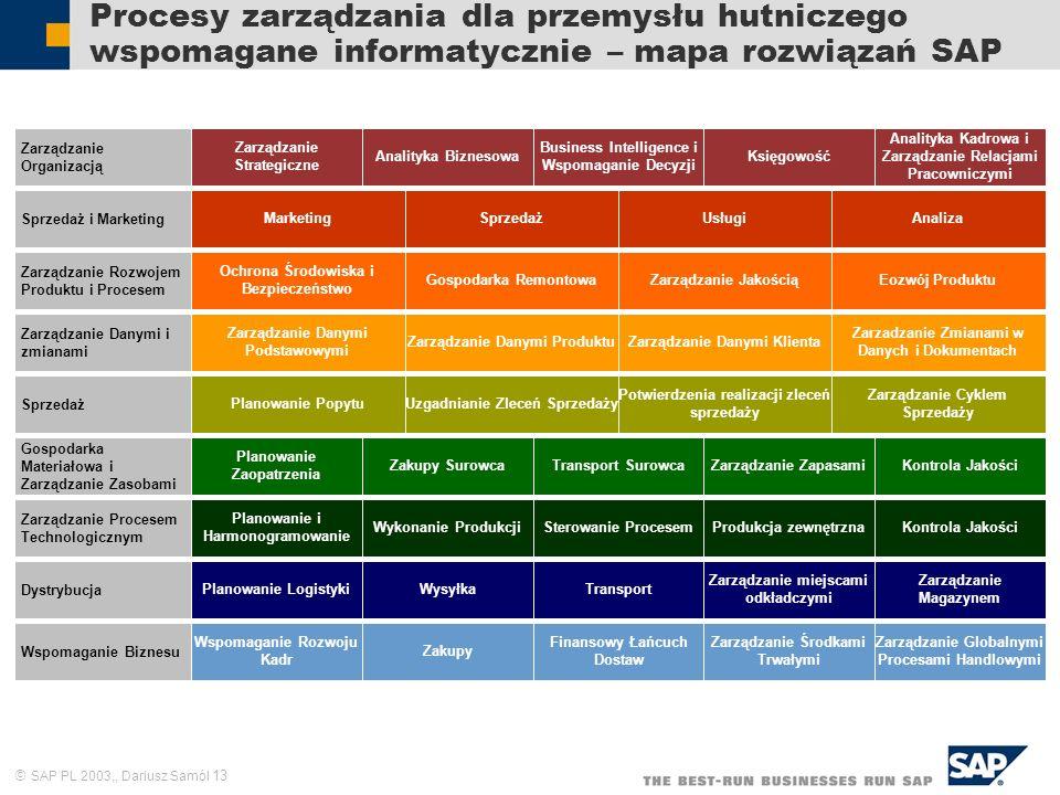 SAP PL 2003,, Dariusz Samól 13 Procesy zarządzania dla przemysłu hutniczego wspomagane informatycznie – mapa rozwiązań SAP Zarządzanie Organizacją Zar