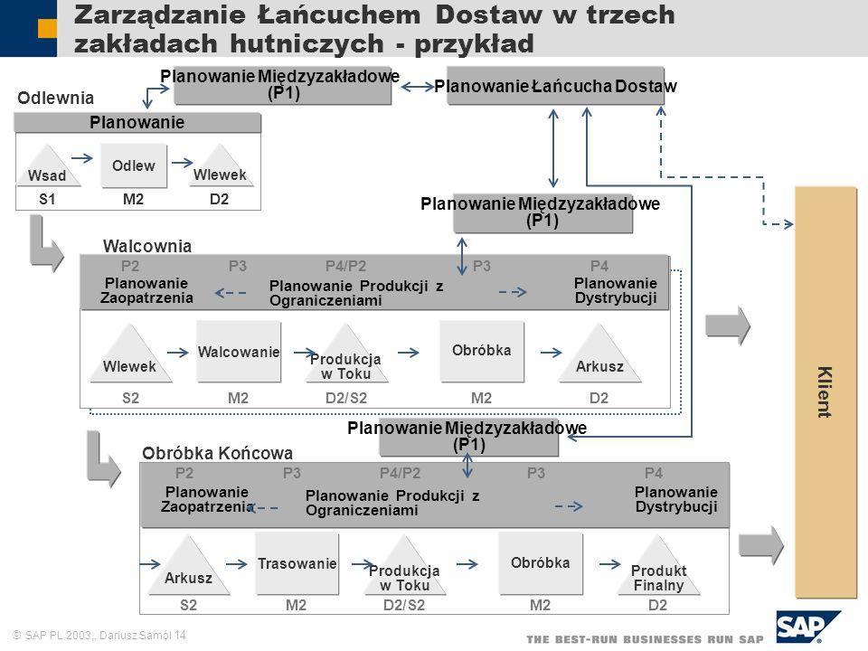 SAP PL 2003,, Dariusz Samól 14 Zarządzanie Łańcuchem Dostaw w trzech zakładach hutniczych - przykład Odlewnia Planowanie Łańcucha Dostaw Walcownia Wle