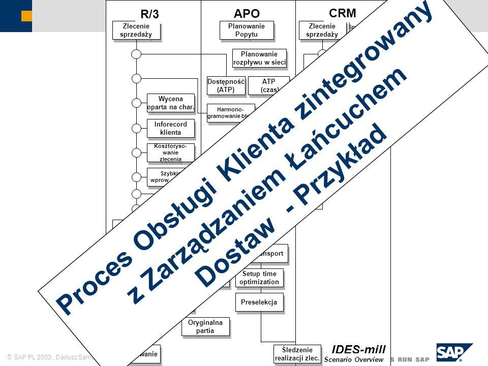 SAP PL 2003,, Dariusz Samól 20 Zlecenie sprzedaży Harmono- gramowanie blok. Harmono- gramowanie blok. CDP Produkcja Tworzenie dostawy Fakturowanie Pob