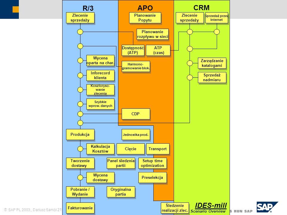 SAP PL 2003,, Dariusz Samól 21 Zlecenie sprzedaży Harmono- gramowanie blok. Harmono- gramowanie blok. CDP Produkcja Tworzenie dostawy Fakturowanie Pob
