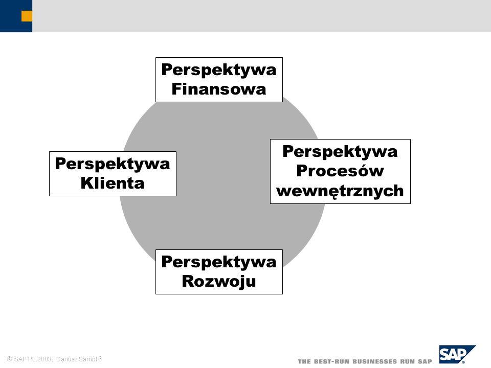 SAP PL 2003,, Dariusz Samól 6 Perspektywa Finansowa Perspektywa Klienta Perspektywa Procesów wewnętrznych Perspektywa Rozwoju