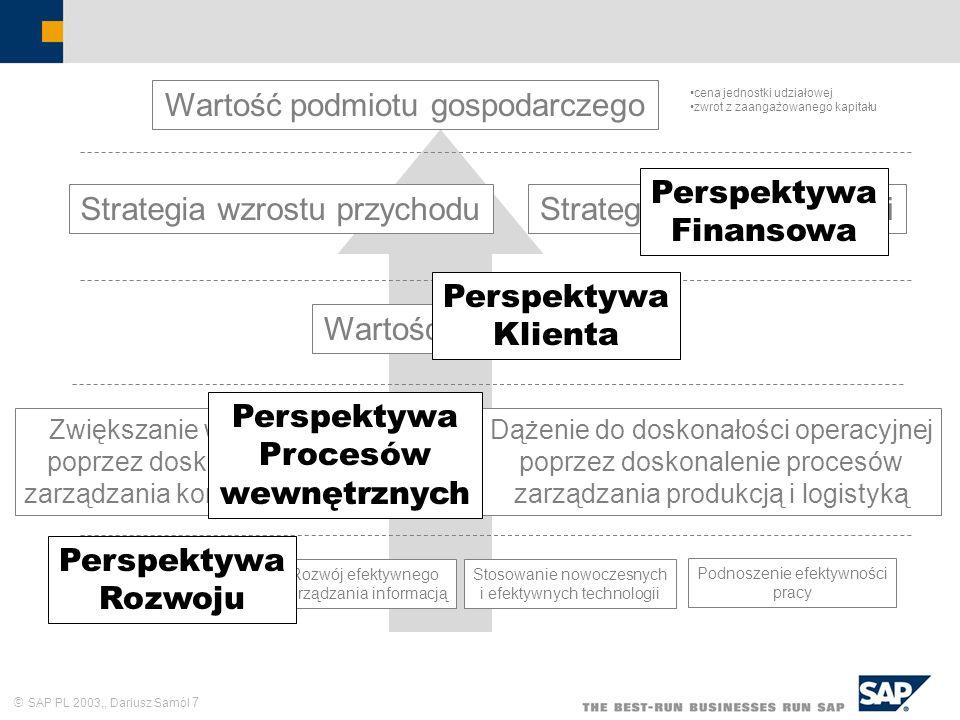 SAP PL 2003,, Dariusz Samól 7 Wartość podmiotu gospodarczego cena jednostki udziałowej zwrot z zaangażowanego kapitału Strategia wzrostu przychoduStra