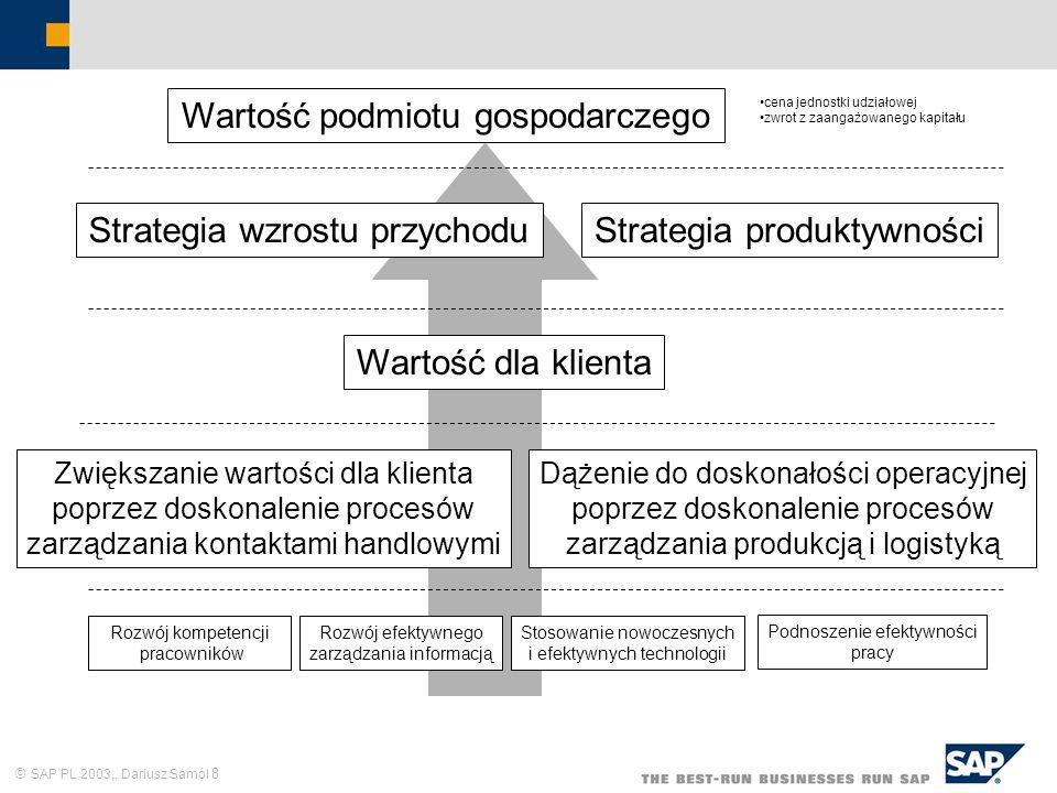 SAP PL 2003,, Dariusz Samól 8 Wartość podmiotu gospodarczego cena jednostki udziałowej zwrot z zaangażowanego kapitału Strategia wzrostu przychoduStra