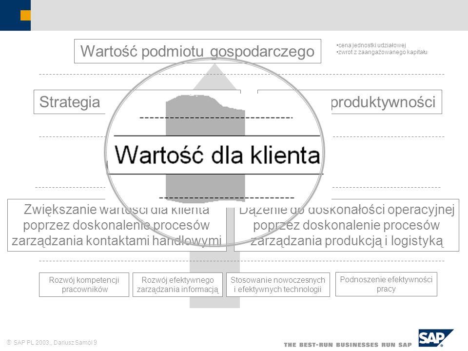 SAP PL 2003,, Dariusz Samól 9 Wartość podmiotu gospodarczego cena jednostki udziałowej zwrot z zaangażowanego kapitału Strategia wzrostu przychoduStra