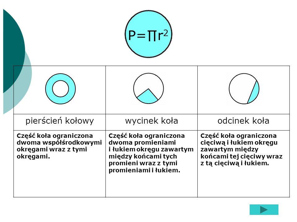 pierścień kołowywycinek kołaodcinek koła Część koła ograniczona dwoma współśrodkowymi okręgami wraz z tymi okręgami. Część koła ograniczona dwoma prom
