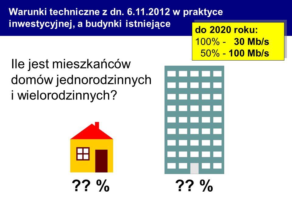 Warunki techniczne z dn. 6.11.2012 w praktyce inwestycyjnej, a budynki istniejące Ile jest mieszkańców domów jednorodzinnych i wielorodzinnych? ?? % d