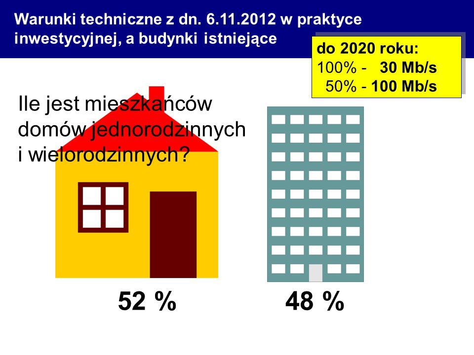 52 %48 % Ile jest mieszkańców domów jednorodzinnych i wielorodzinnych? Warunki techniczne z dn. 6.11.2012 w praktyce inwestycyjnej, a budynki istnieją