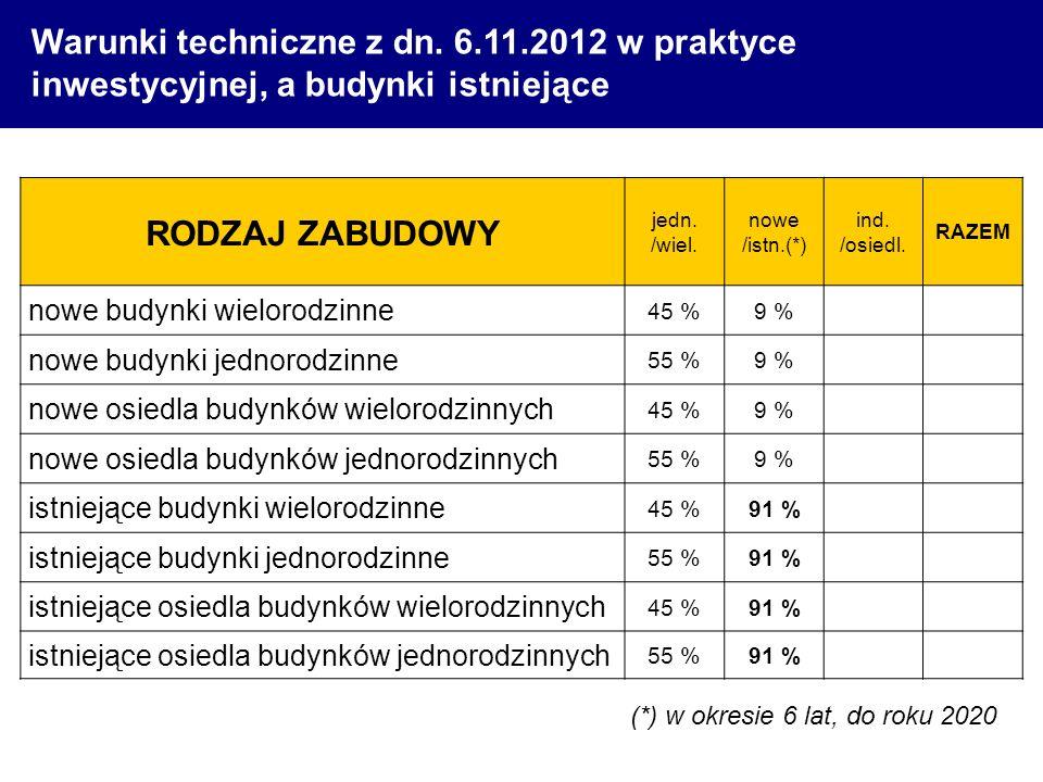 Warunki techniczne z dn. 6.11.2012 w praktyce inwestycyjnej, a budynki istniejące RODZAJ ZABUDOWY jedn. /wiel. nowe /istn.(*) ind. /osiedl. RAZEM nowe