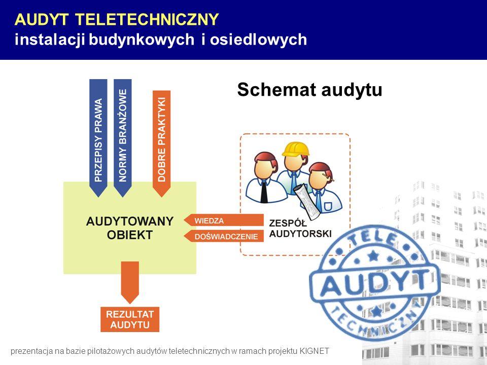 AUDYT TELETECHNICZNY instalacji budynkowych i osiedlowych Schemat audytu prezentacja na bazie pilotażowych audytów teletechnicznych w ramach projektu