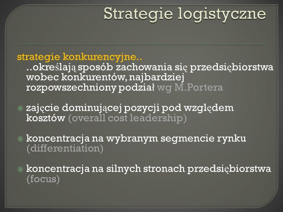 strategie konkurencyjne....okre ś laj ą sposób zachowania si ę przedsi ę biorstwa wobec konkurentów, najbardziej rozpowszechniony podzia ł wg M.Porter