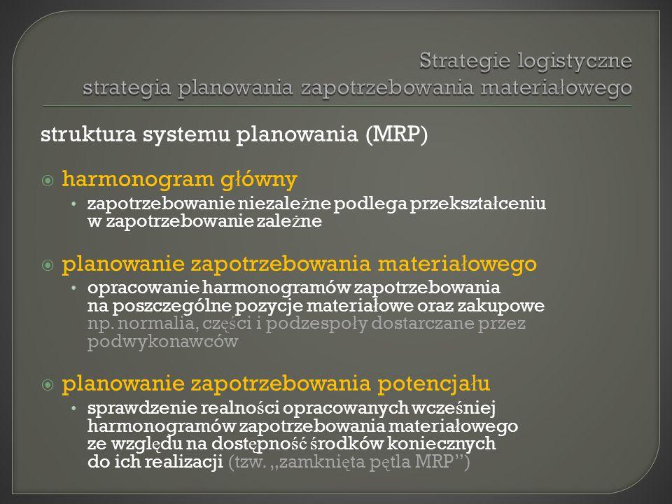 struktura systemu planowania (MRP) harmonogram g ł ówny zapotrzebowanie niezale ż ne podlega przekszta ł ceniu w zapotrzebowanie zale ż ne planowanie
