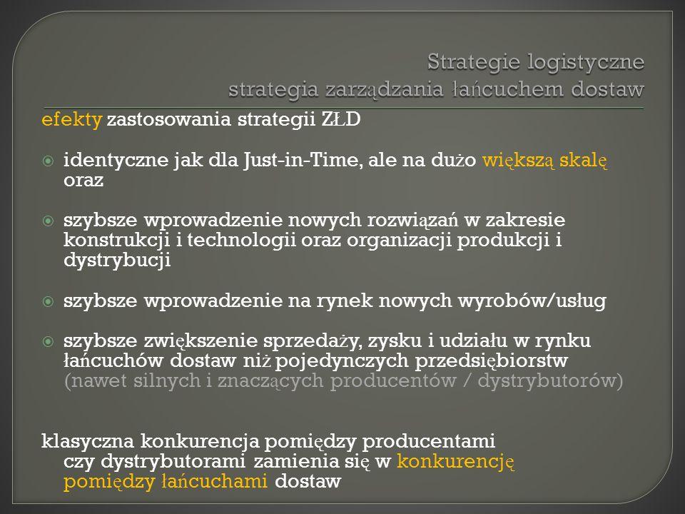 efekty zastosowania strategii Z Ł D identyczne jak dla Just-in-Time, ale na du ż o wi ę ksz ą skal ę oraz szybsze wprowadzenie nowych rozwi ą za ń w z