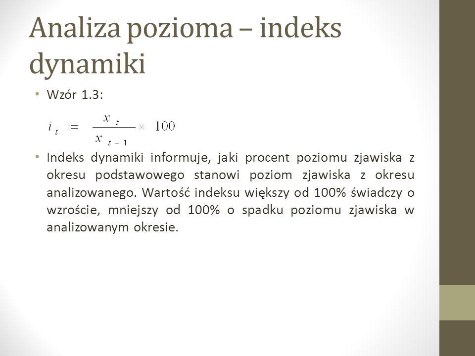 Analiza pozioma – indeks dynamiki Wzór 1.3: Indeks dynamiki informuje, jaki procent poziomu zjawiska z okresu podstawowego stanowi poziom zjawiska z o